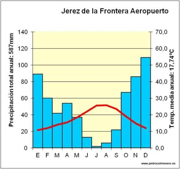 Climograma de Jerez de la Fra.